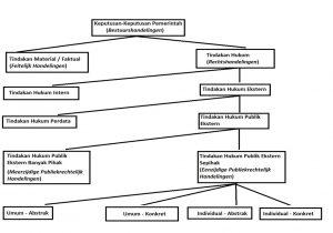 Artikel Batasan Tindakan Dalam Hukum Administrasi