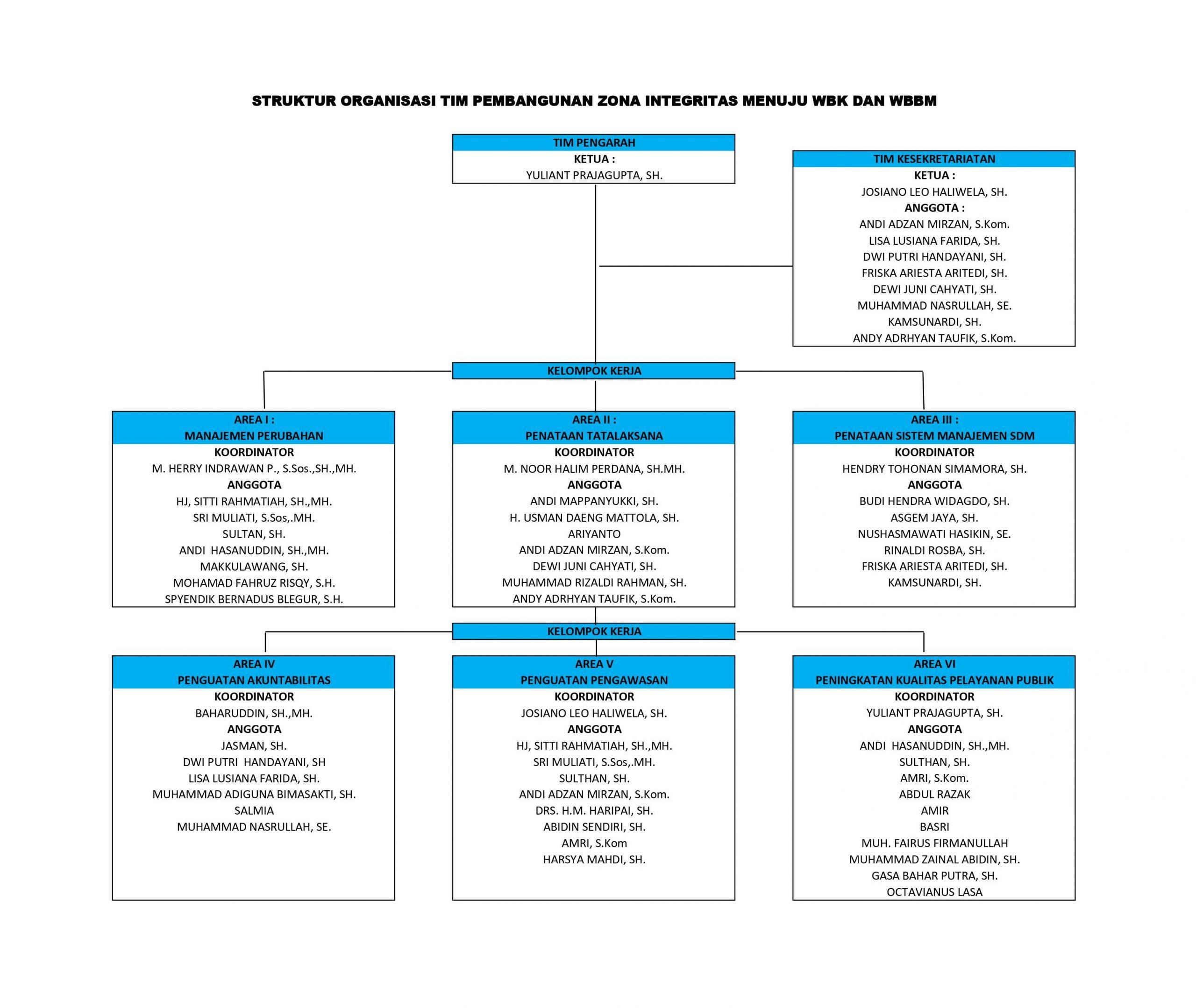 Struktur Organisasi Pembangunan Zona Integritas Menuju Wbk Dan Wbbm Pengadilan Tata Usaha Negara Makassar